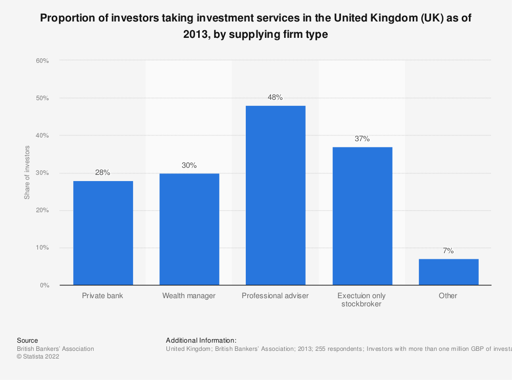 Statistic: Proportion of investors taking investment services in the United Kingdom (UK) as of 2013, by supplying firm type | Statista