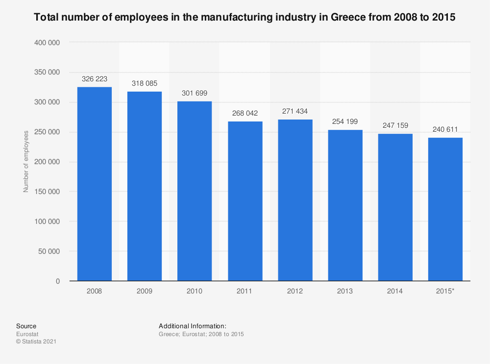Statistic: Total number of employees in the manufacturing industry in Greece from 2008 to 2015 | Statista