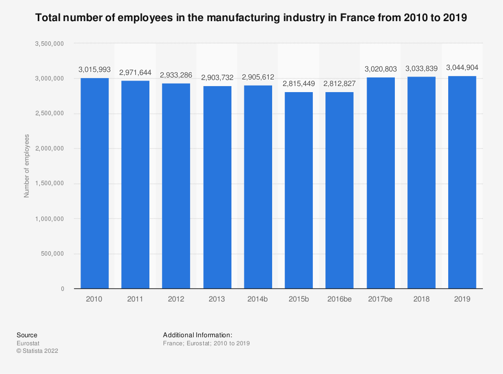 Statistic: Total number of employees in the manufacturing industry in France from 2008 to 2017 | Statista