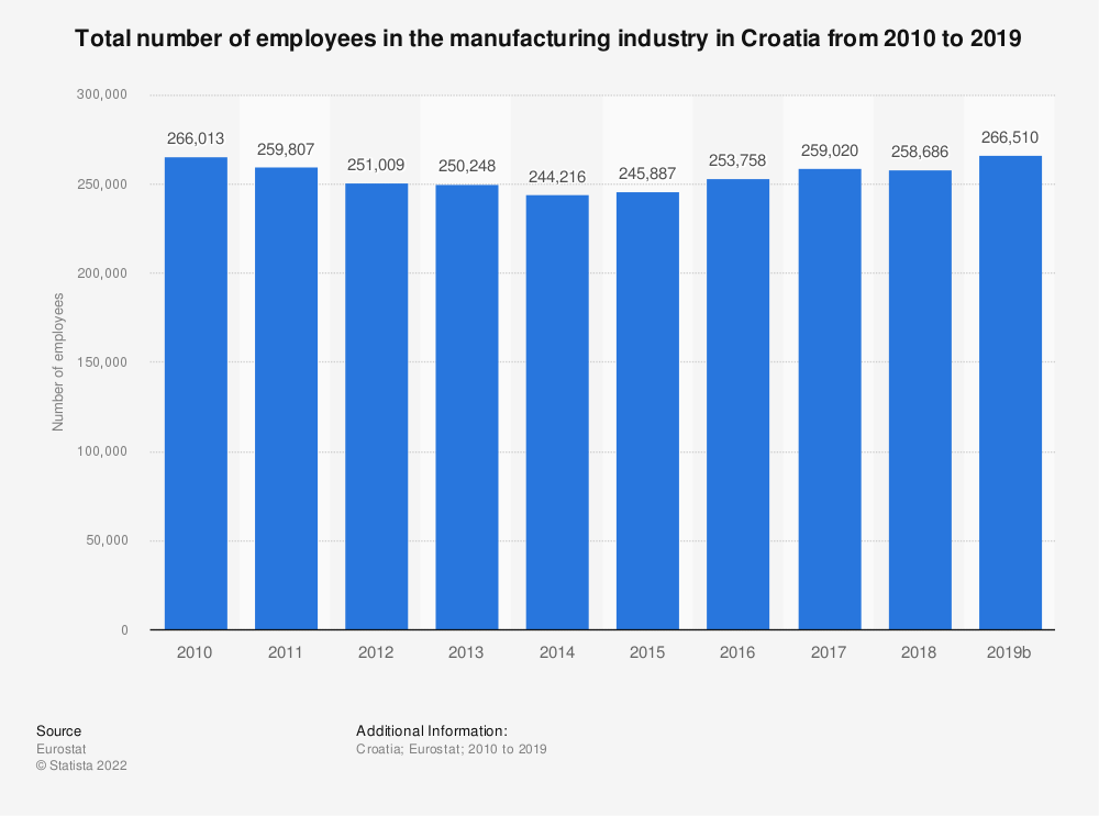 Statistic: Total number of employees in the manufacturing industry in Croatia from 2008 to 2015 | Statista