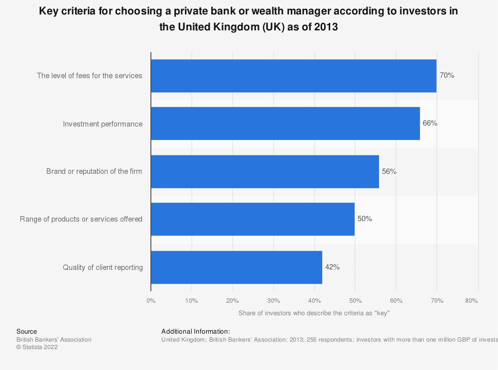 Statistic: Key criteria for choosing a private bank or wealth manager according to investors in the United Kingdom (UK) as of 2013 | Statista