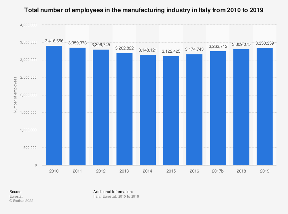 Statistic: Total number of employees in the manufacturing industry in Italy from 2008 to 2015 | Statista