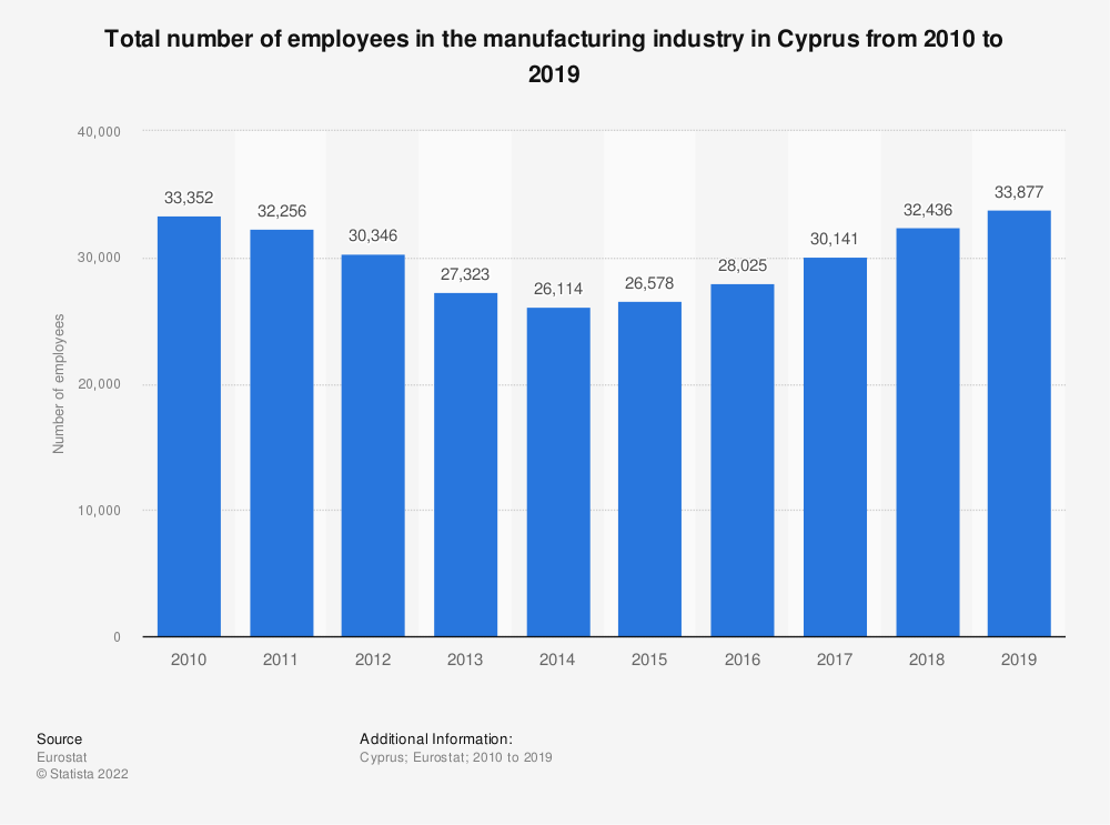 Statistic: Total number of employees in the manufacturing industry in Cyprus from 2008 to 2015 | Statista