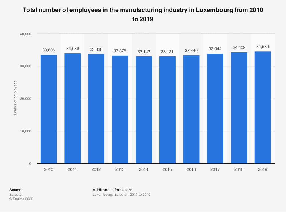 Statistic: Total number of employees in the manufacturing industry in Luxembourg from 2008 to 2015 | Statista