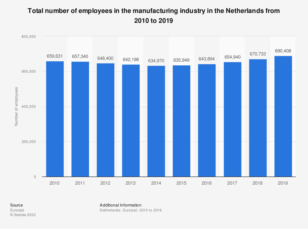 Statistic: Total number of employees in the manufacturing industry in the Netherlands from 2008 to 2015   Statista