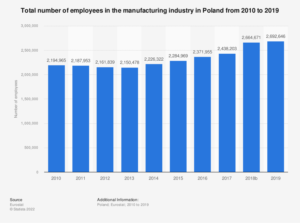 Statistic: Total number of employees in the manufacturing industry in Poland from 2008 to 2015 | Statista
