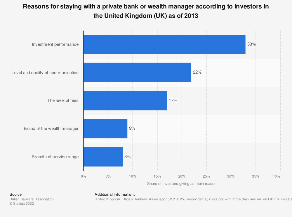 Statistic: Reasons for staying with a private bank or wealth manager according to investors in the United Kingdom (UK) as of 2013 | Statista