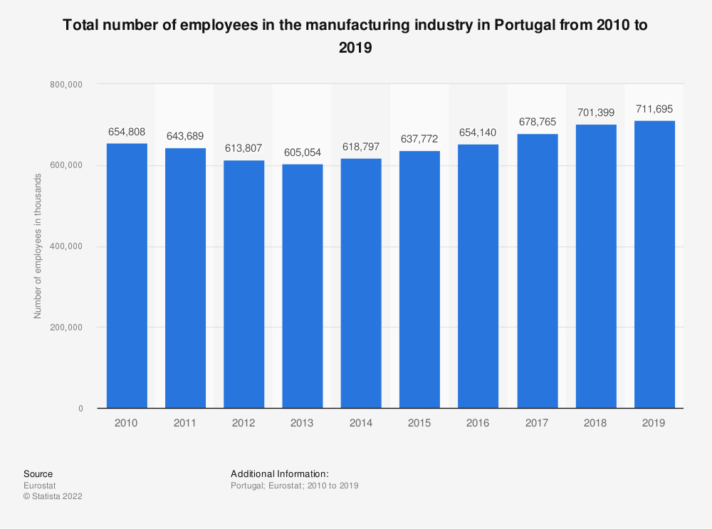 Statistic: Total number of employees in the manufacturing industry in Portugal from 2008 to 2015 | Statista
