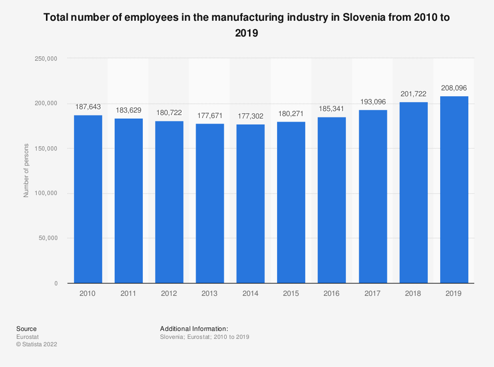 Statistic: Total number of employees in the manufacturing industry in Slovenia from 2008 to 2015 | Statista