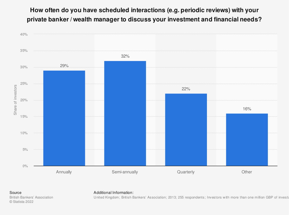 Statistic: How often do you have scheduled interactions (e.g. periodic reviews) with your private banker / wealth manager to discuss your investment and financial needs?  | Statista
