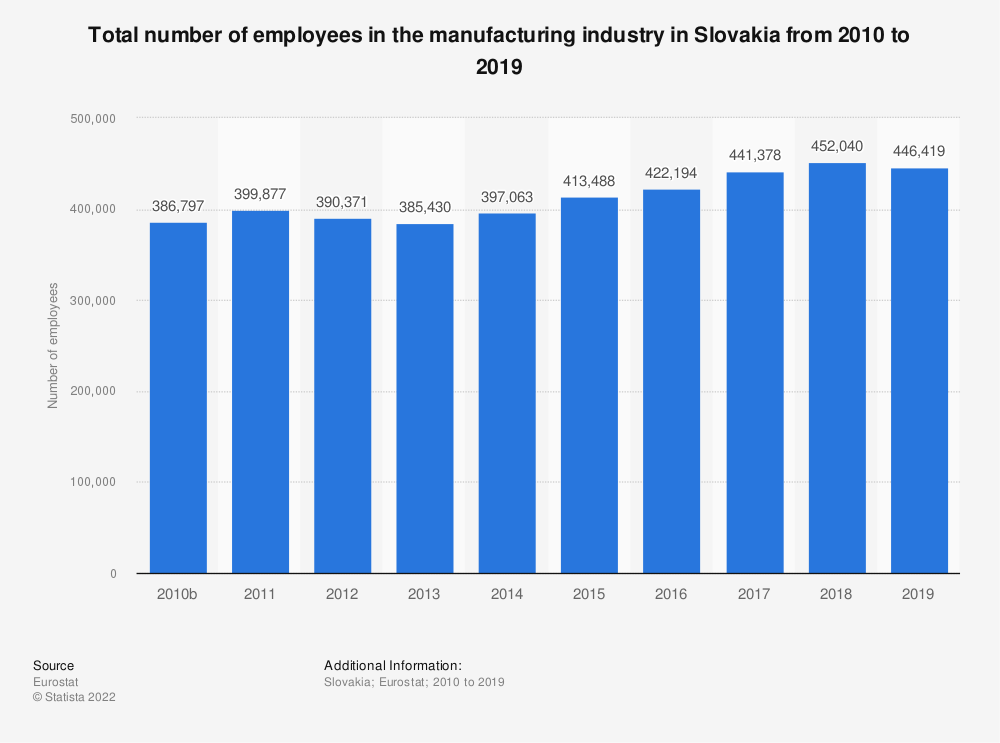 Statistic: Total number of employees in the manufacturing industry in Slovakia from 2008 to 2015 | Statista