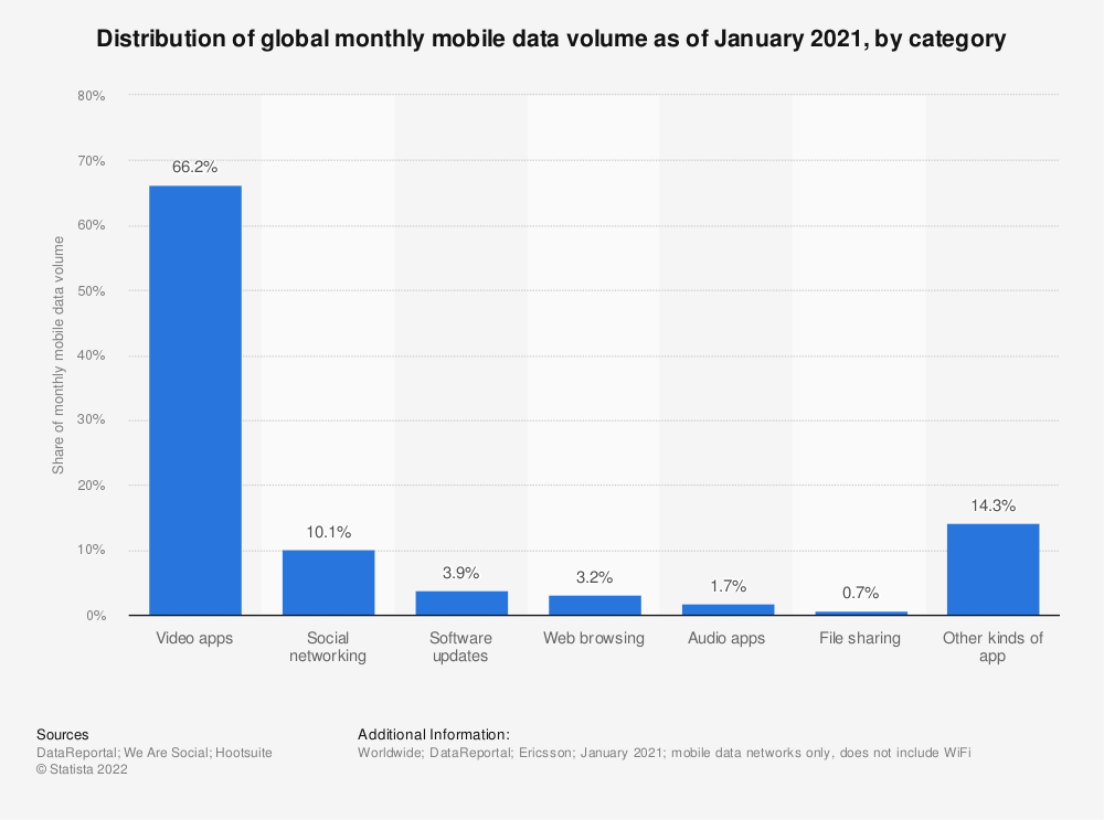 Statistic: Global mobile data traffic distribution in 2014 and 2019, by application category | Statista