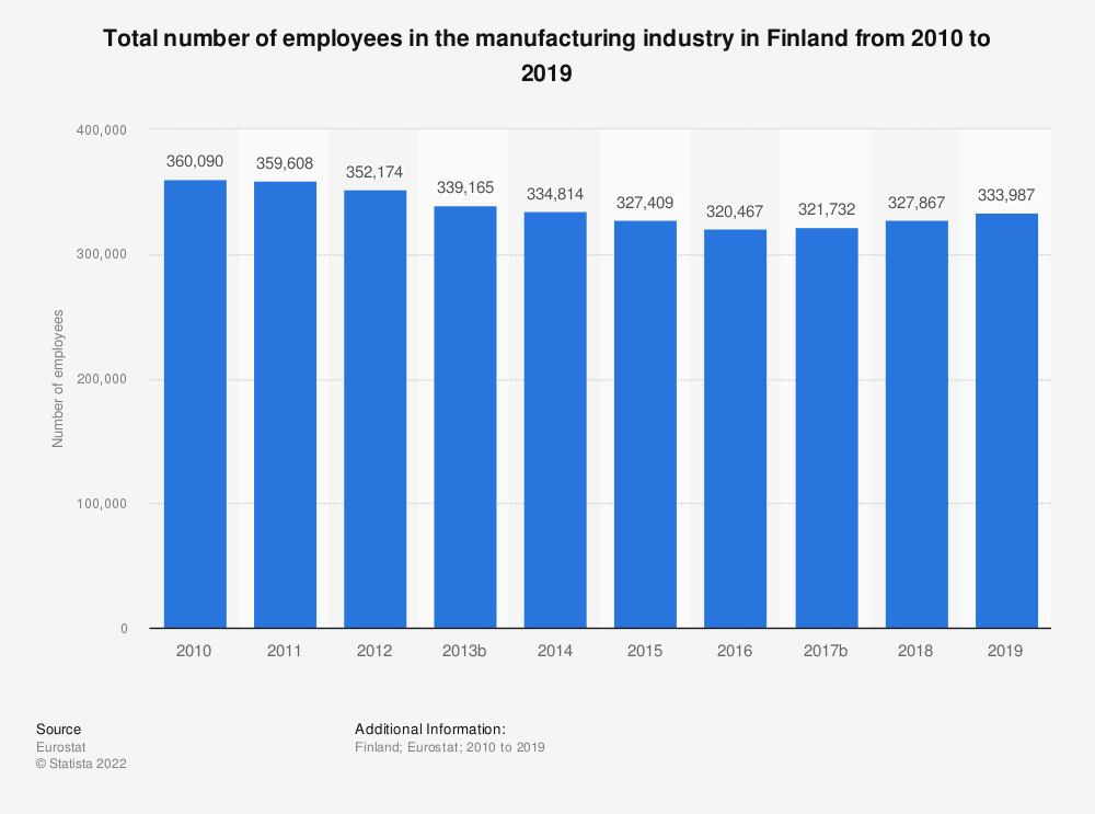 Statistic: Total number of employees in the manufacturing industry in Finland from 2008 to 2015 | Statista