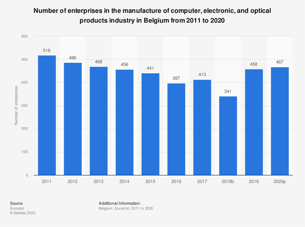 Statistic: Number of enterprises in the manufacture of computer, electronic and optical products industry in Belgium from 2008 to 2015 | Statista