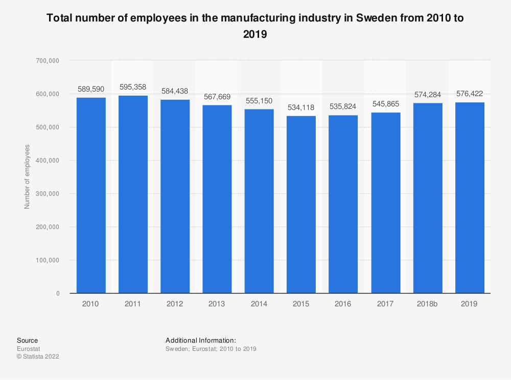 Statistic: Total number of employees in the manufacturing industry in Sweden from 2008 to 2015 | Statista