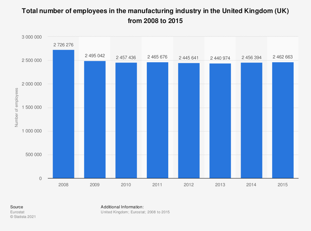 Statistic: Total number of employees in the manufacturing industry in the United Kingdom (UK) from 2008 to 2015 | Statista