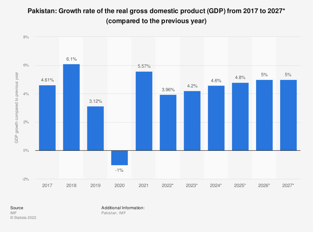 Statistic: Pakistan: Growth rate of the real gross domestic product (GDP) from 2009 to 2021* (compared to the previous year) | Statista