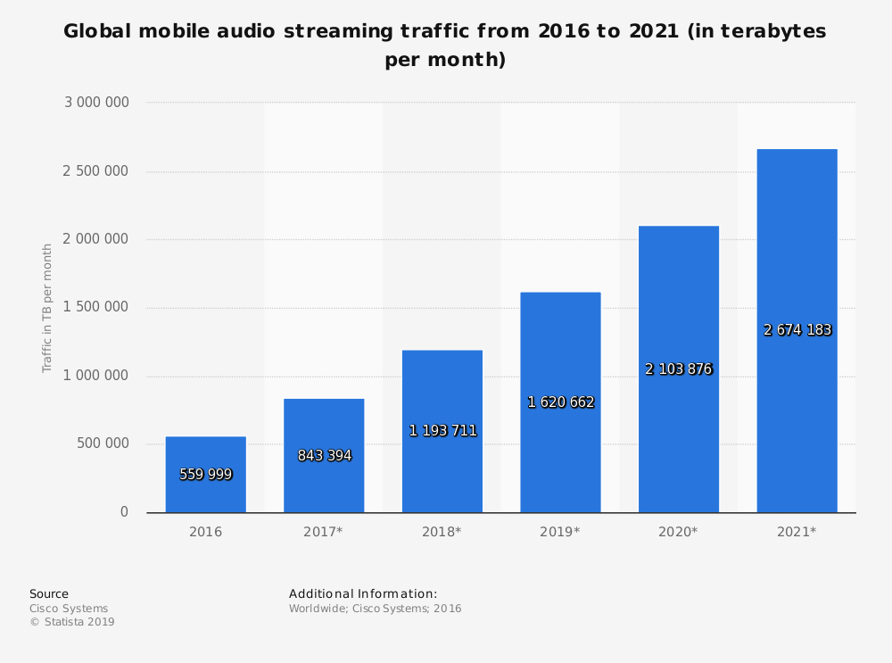 Statistic: Global mobile audio streaming traffic from 2016 to 2021 (in terabytes per month) | Statista