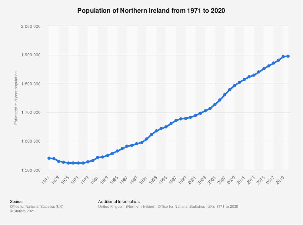 Statistic: Mid year population estimates for Northern Ireland from 2000 to 2018 (in million people)   Statista
