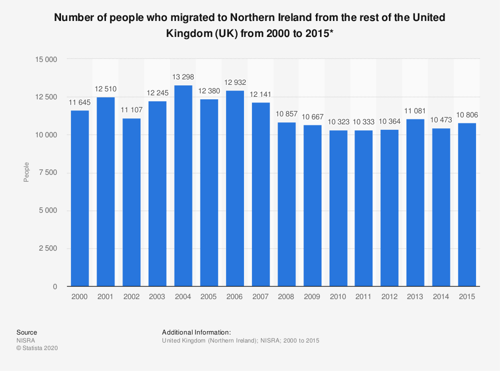 Statistic: Number of people who migrated to Northern Ireland from the rest of the United Kingdom (UK) from 2000 to 2015* | Statista