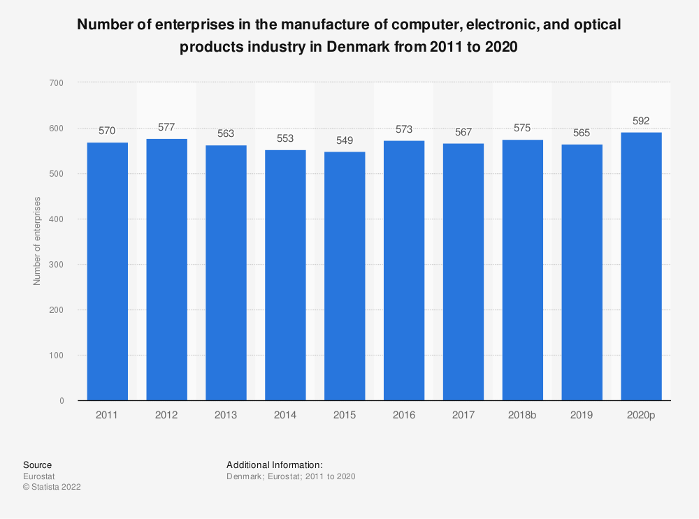 Statistic: Number of enterprises in the manufacture of computer, electronic and optical products industry in Denmark from 2008 to 2015 | Statista