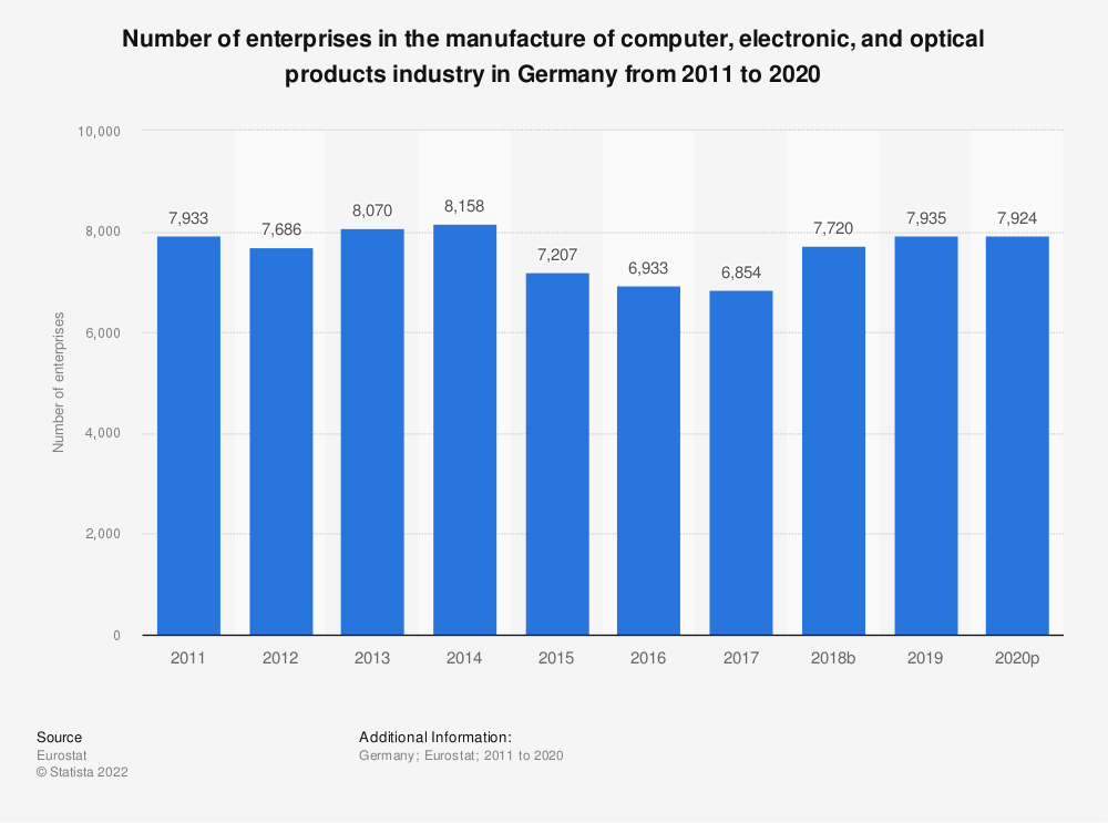 Statistic: Number of enterprises in the manufacture of computer, electronic and optical products industry in Germany from 2008 to 2015 | Statista