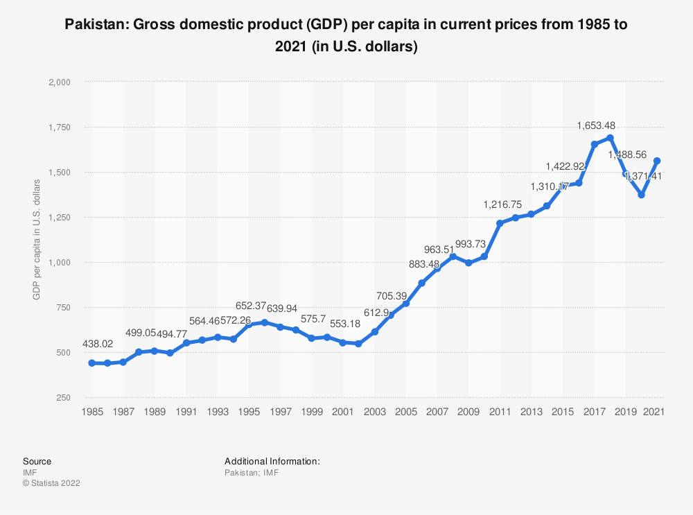 Statistic: Pakistan: Gross domestic product (GDP) per capita in current prices from 1984 to 2019 (in U.S. dollars) | Statista