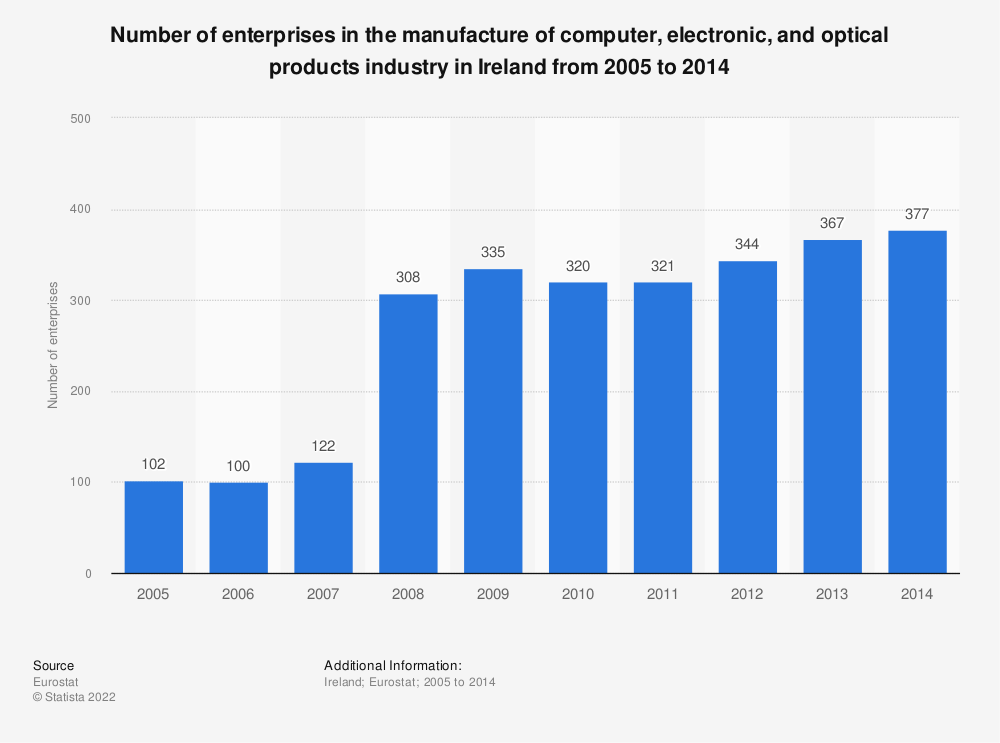 Statistic: Number of enterprises in the manufacture of computer, electronic and optical products industry in Ireland from 2008 to 2014 | Statista