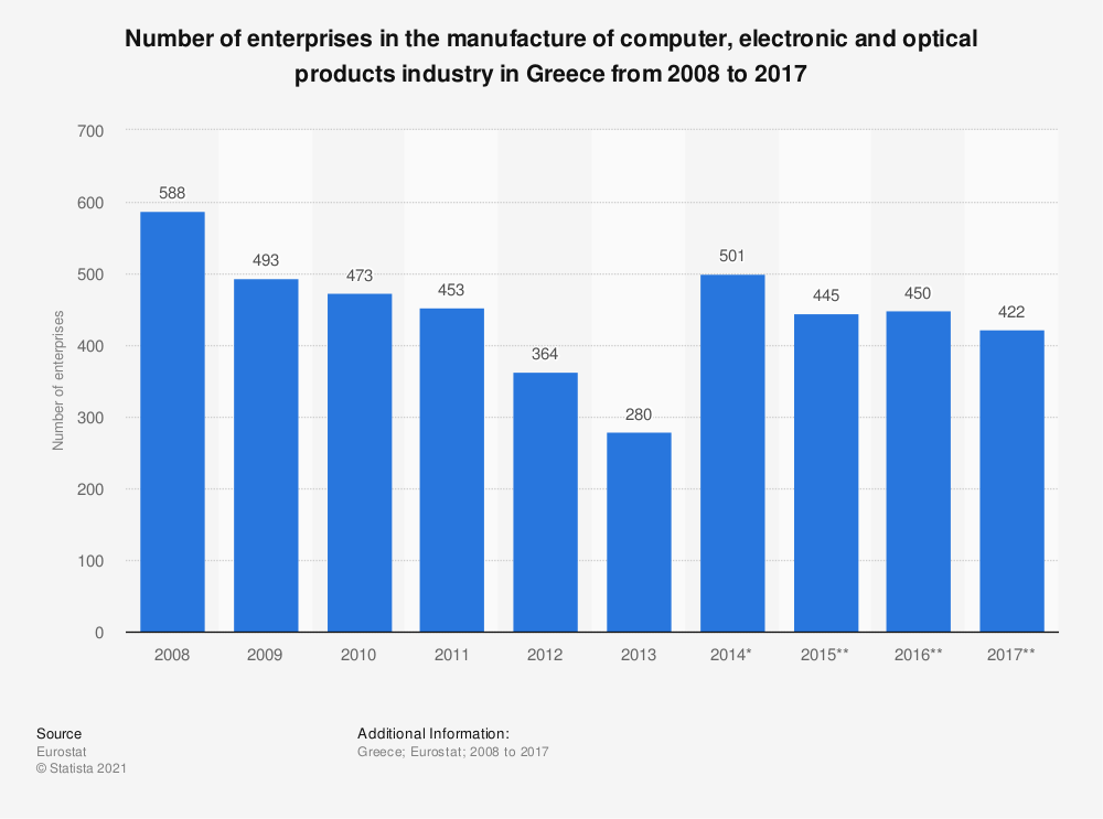 Statistic: Number of enterprises in the manufacture of computer, electronic and optical products industry in Greece from 2008 to 2017 | Statista
