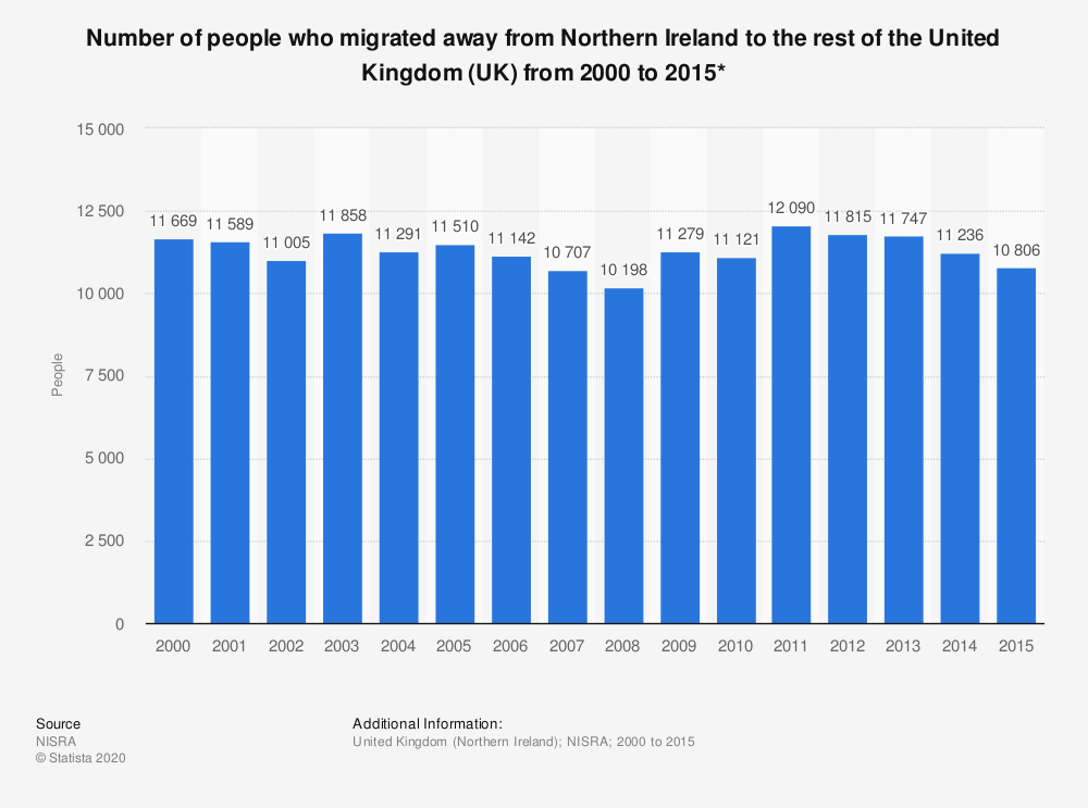 Statistic: Number of people who migrated away from Northern Ireland to the rest of the United Kingdom (UK) from 2000 to 2015* | Statista