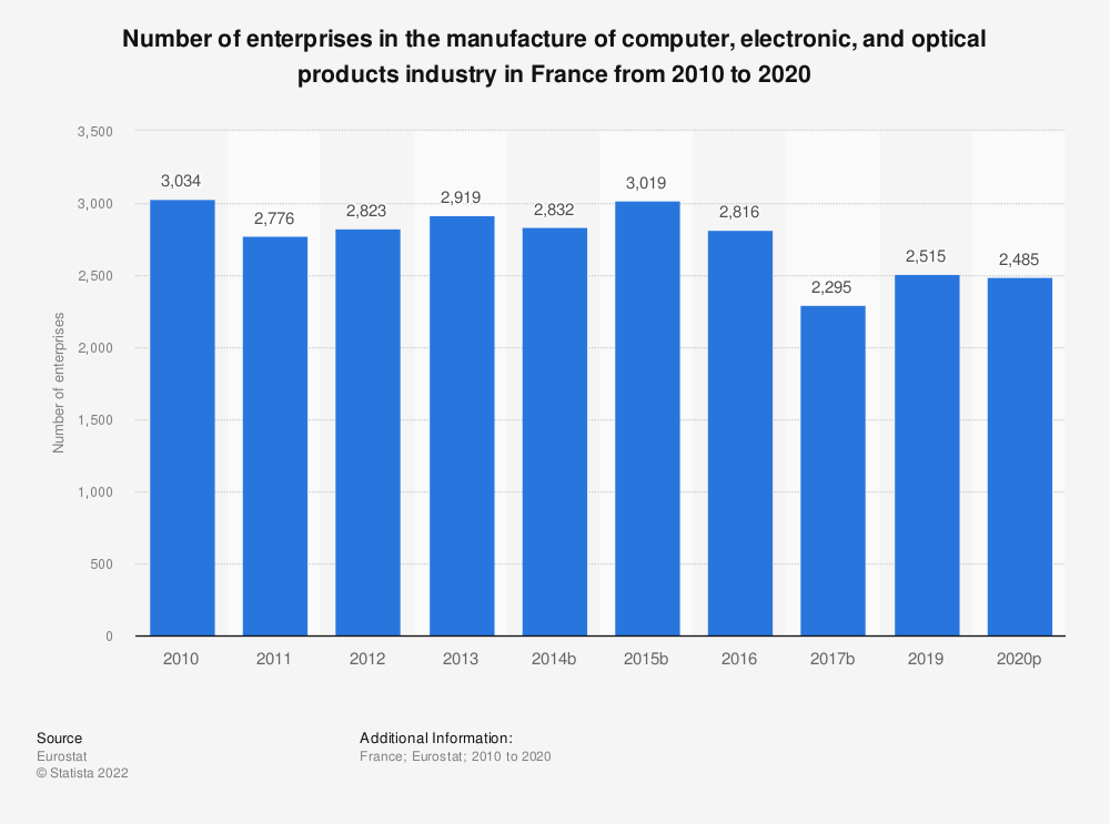 Statistic: Number of enterprises in the manufacture of computer, electronic and optical products industry in France from 2008 to 2017 | Statista