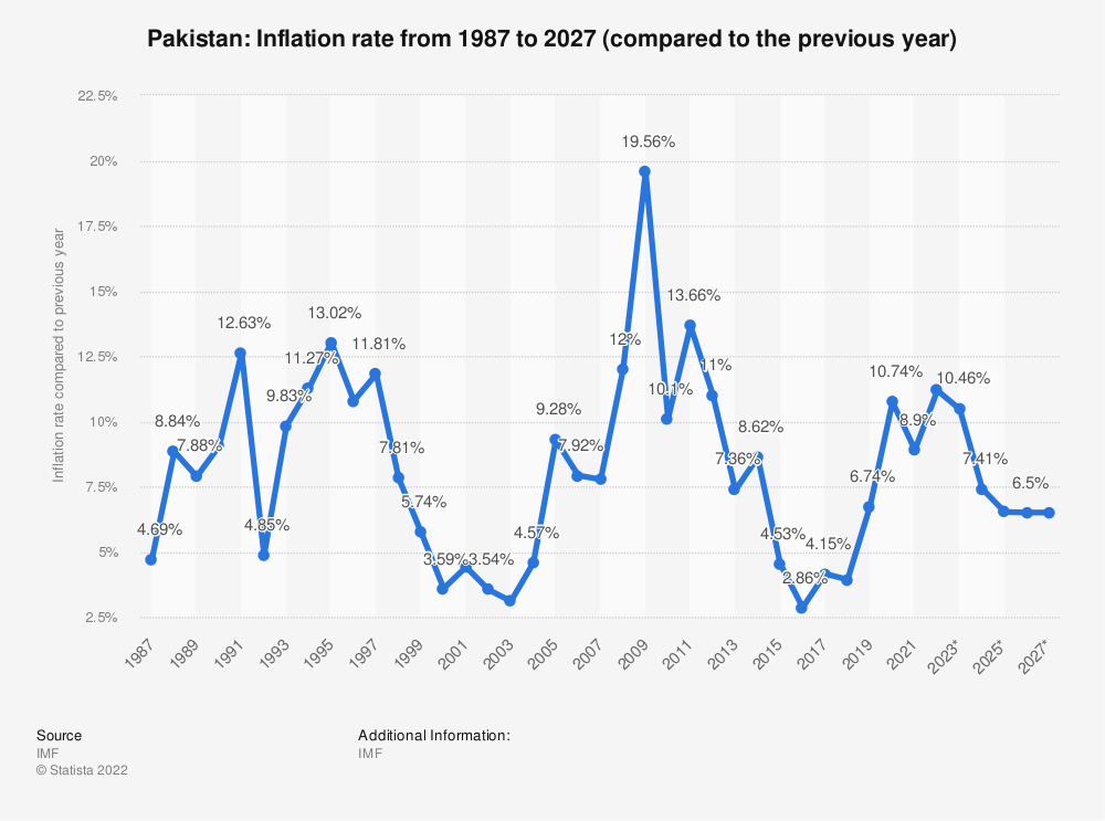 Pakistan: Inflation rate 2014-2024 | Statista