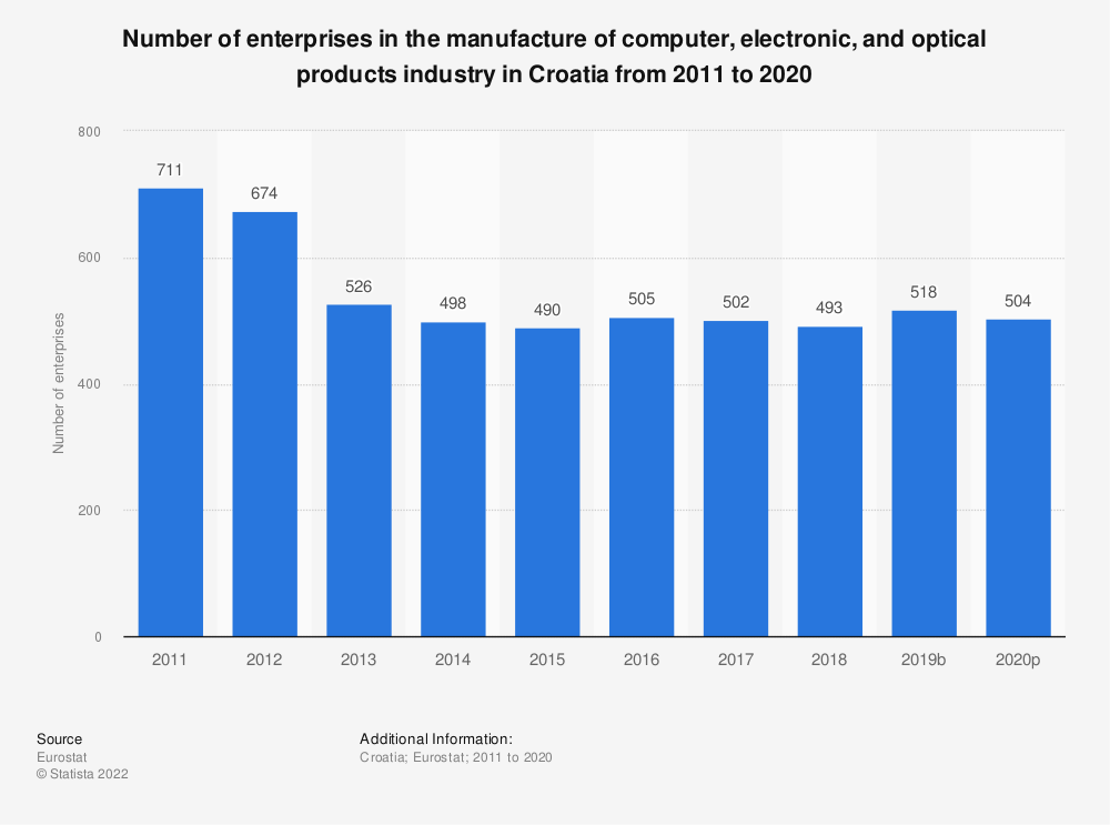 Statistic: Number of enterprises in the manufacture of computer, electronic and optical products industry in Croatia from 2008 to 2015 | Statista