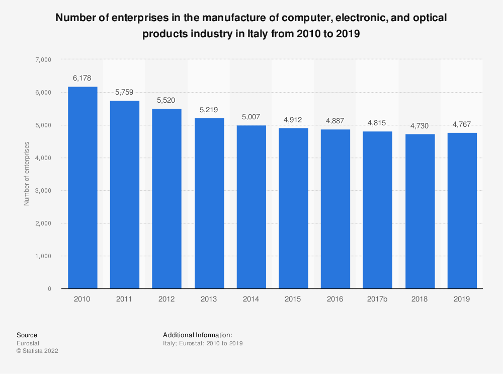 Statistic: Number of enterprises in the manufacture of computer, electronic and optical products industry in Italy from 2008 to 2016 | Statista