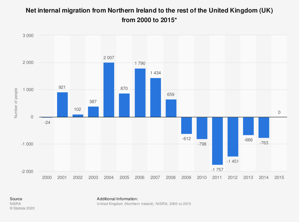 Statistic: Net internal migration from Northern Ireland to the rest of the United Kingdom (UK) from 2000 to 2015* | Statista