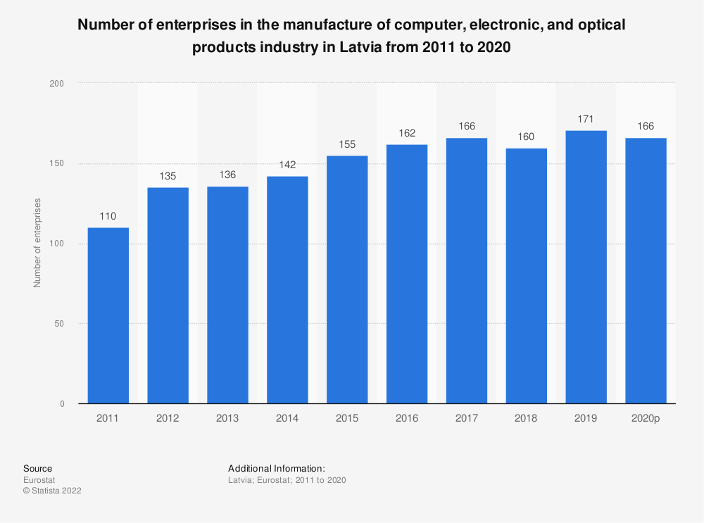 Statistic: Number of enterprises in the manufacture of computer, electronic and optical products industry in Latvia from 2008 to 2017 | Statista