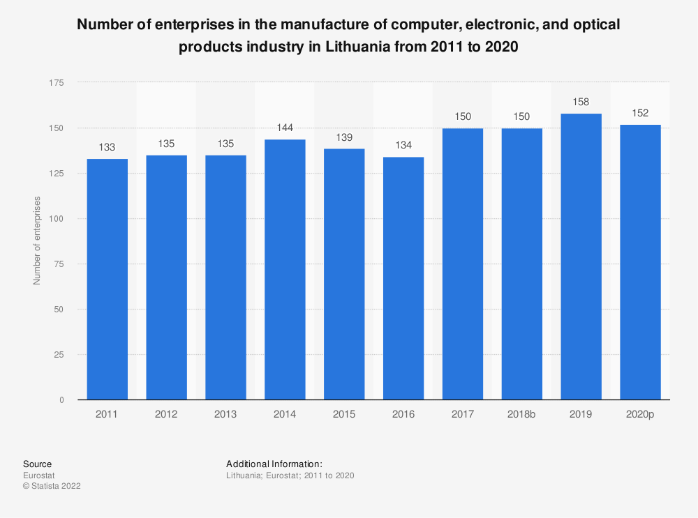 Statistic: Number of enterprises in the manufacture of computer, electronic and optical products industry in Lithuania from 2008 to 2017 | Statista