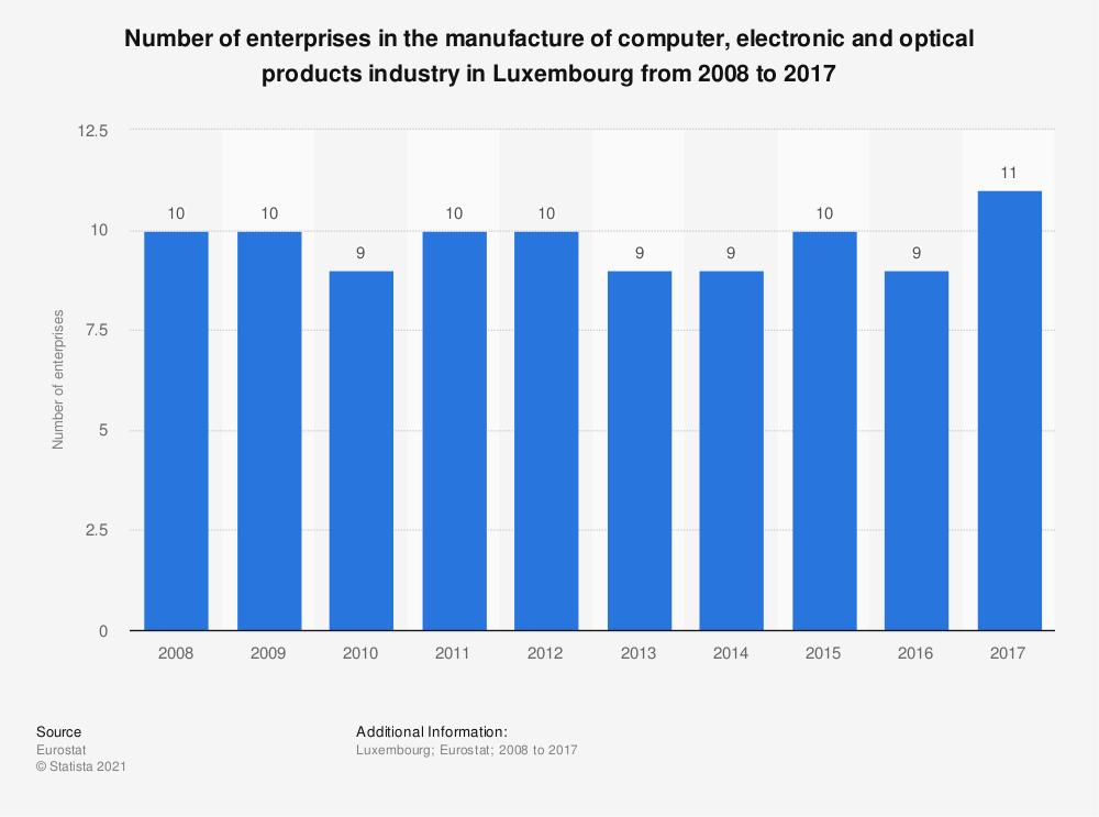 Statistic: Number of enterprises in the manufacture of computer, electronic and optical products industry in Luxembourg from 2008 to 2017 | Statista
