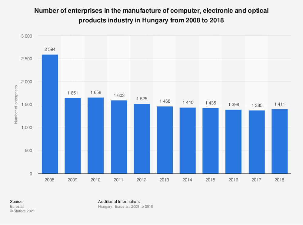 Statistic: Number of enterprises in the manufacture of computer, electronic and optical products industry in Hungary from 2008 to 2017 | Statista