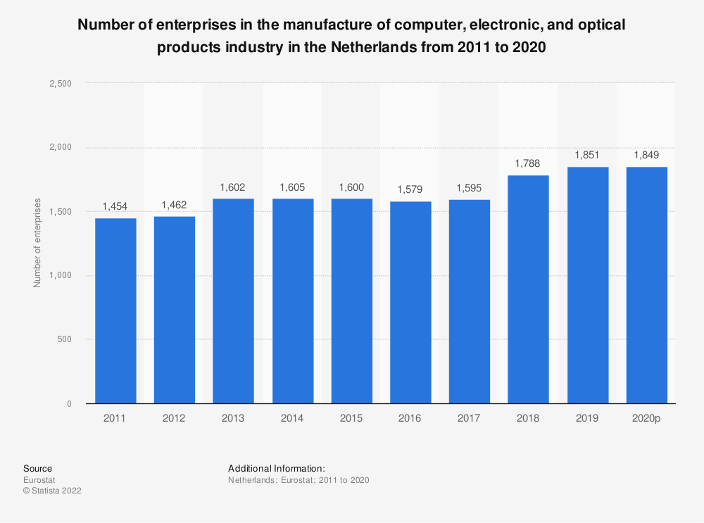 Statistic: Number of enterprises in the manufacture of computer, electronic and optical products industry in the Netherlands from 2008 to 2015 | Statista