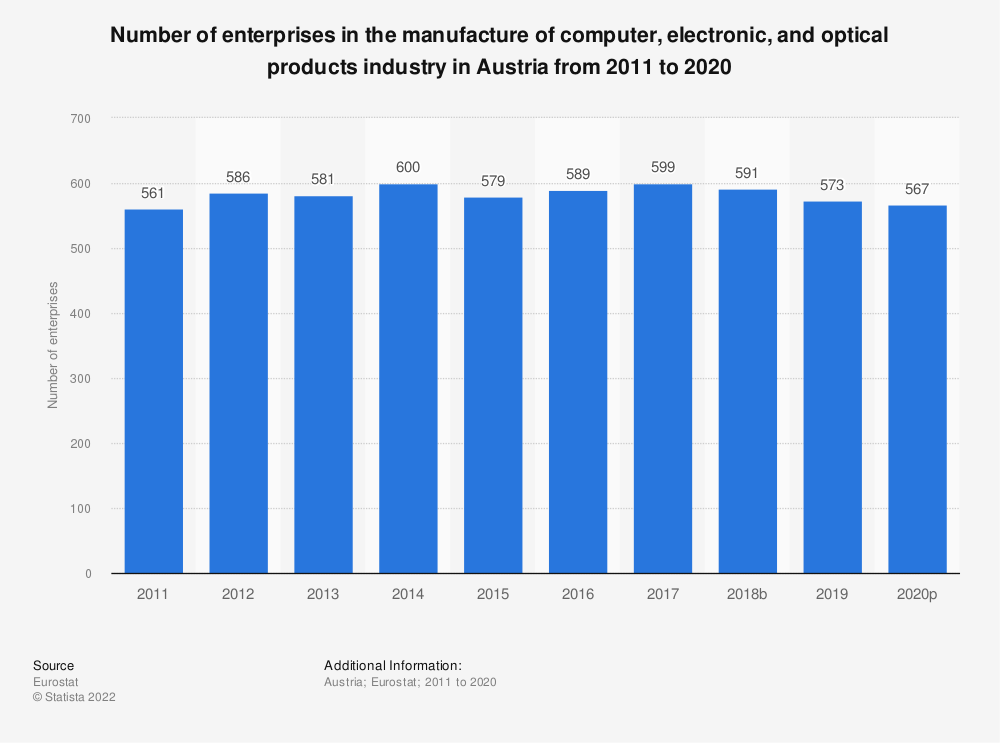 Statistic: Number of enterprises in the manufacture of computer, electronic and optical products industry in Austria from 2008 to 2017 | Statista