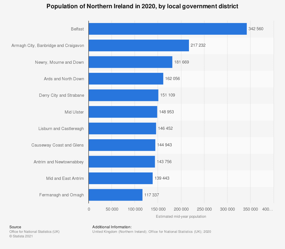 Statistic: Population of local government districts in Northern Ireland 2019 (in 1,000s) | Statista