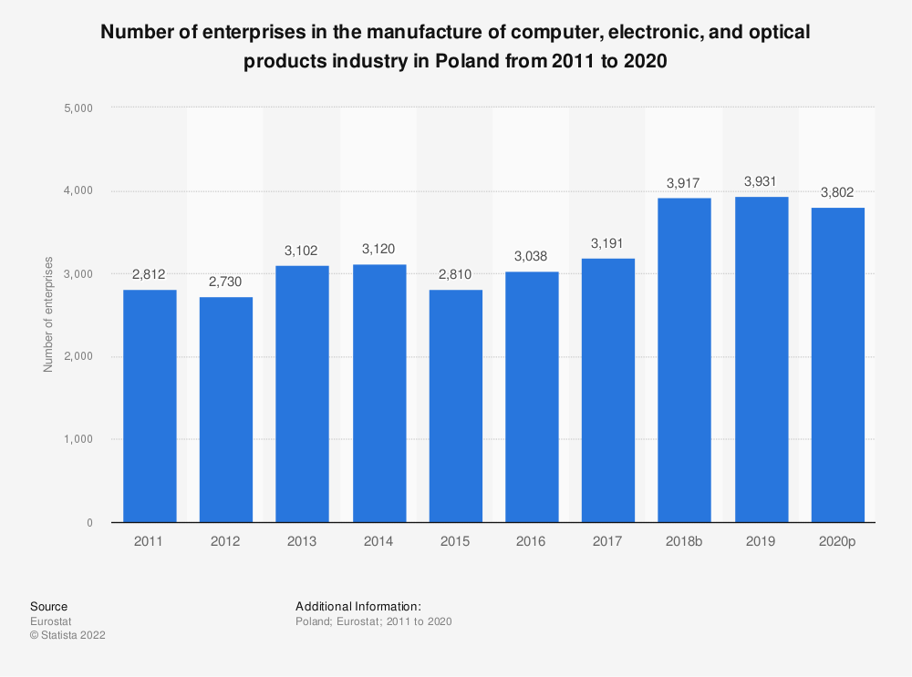 Statistic: Number of enterprises in the manufacture of computer, electronic and optical products industry in Poland from 2008 to 2015 | Statista