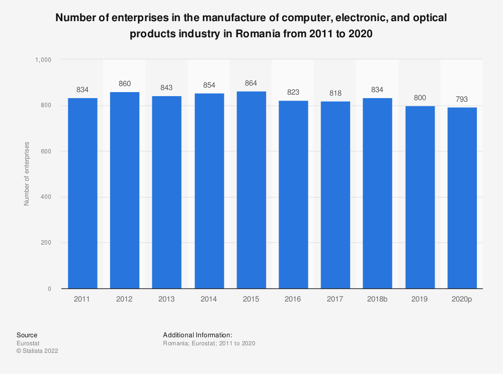 Statistic: Number of enterprises in the manufacture of computer, electronic and optical products industry in Romania from 2008 to 2017 | Statista