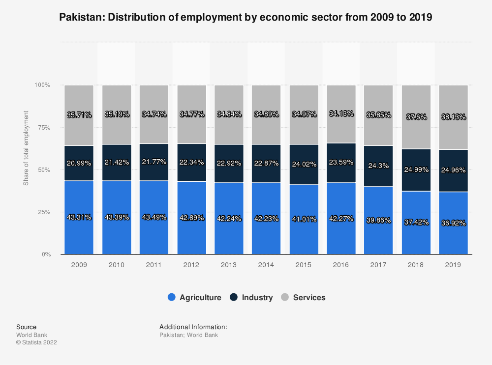 Statistic: Pakistan: Distribution of employment by economic sector from 2009 to 2019 | Statista