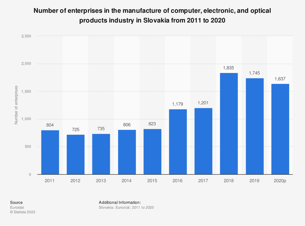 Statistic: Number of enterprises in the manufacture of computer, electronic and optical products industry in Slovakia from 2008 to 2015 | Statista