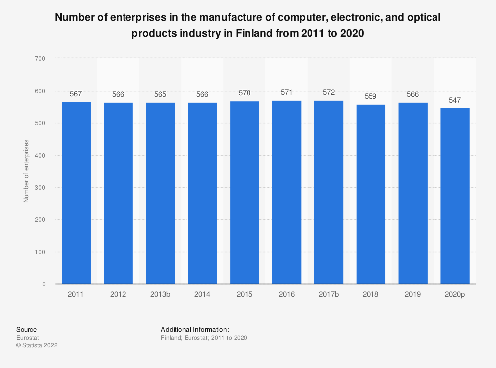Statistic: Number of enterprises in the manufacture of computer, electronic and optical products industry in Finland from 2008 to 2015 | Statista