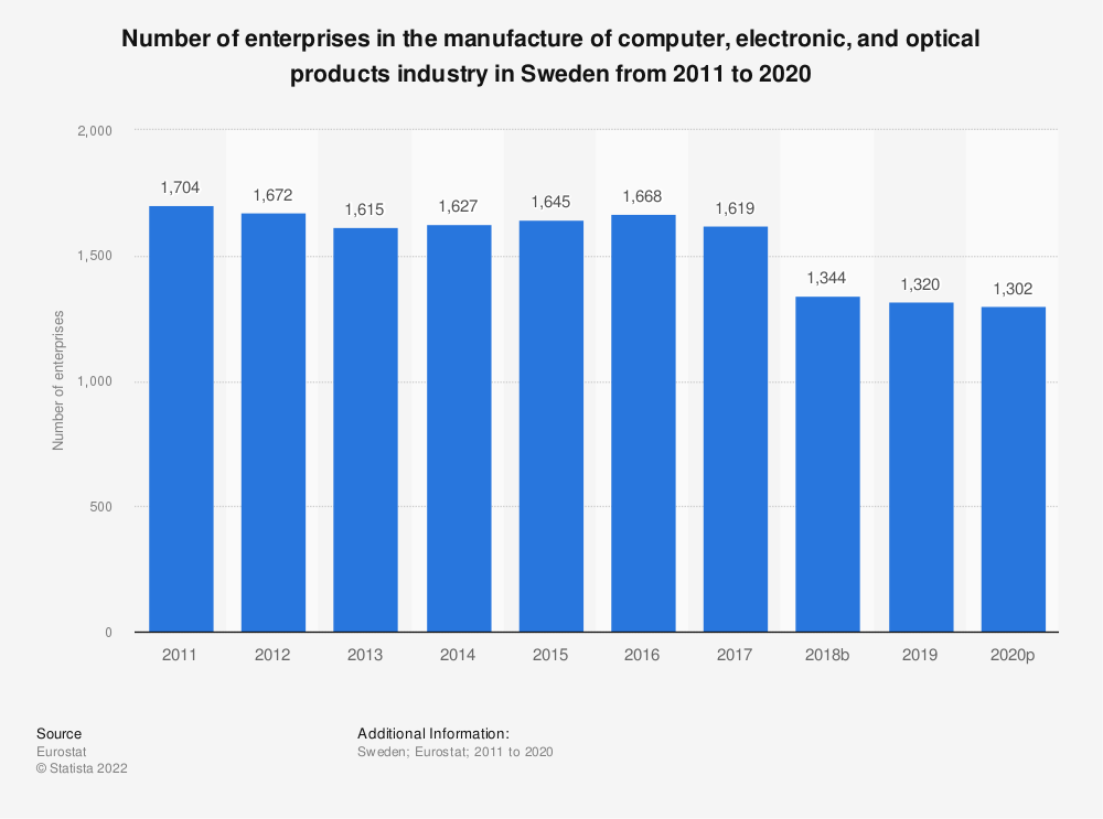 Statistic: Number of enterprises in the manufacture of computer, electronic and optical products industry in Sweden from 2008 to 2017 | Statista