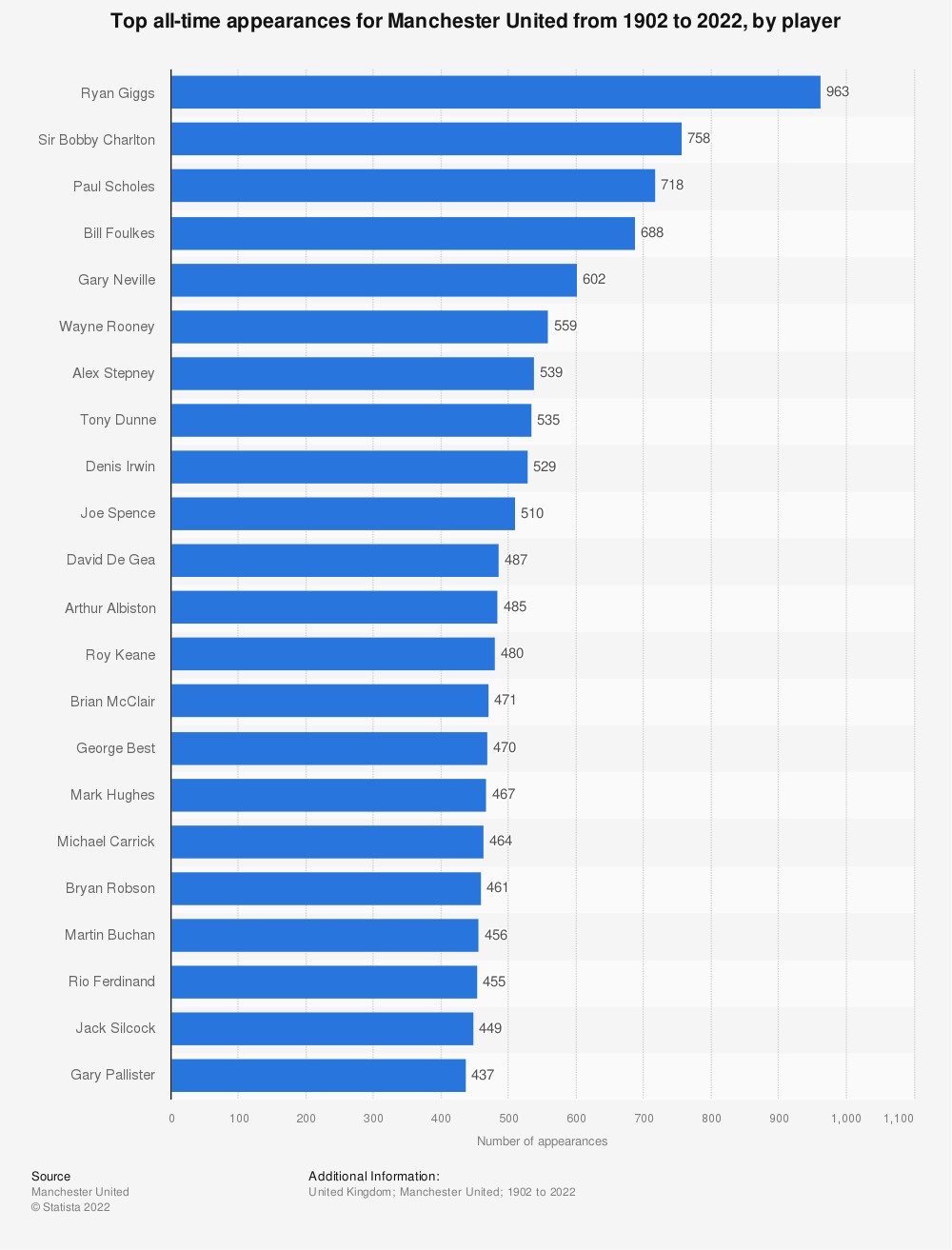 Statistic: Top all-time appearances for Manchester United from 1902 to 2018, by player   Statista