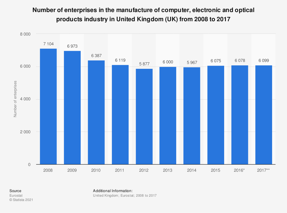 Statistic: Number of enterprises in the manufacture of computer, electronic and optical products industry in United Kingdom (UK) from 2008 to 2017 | Statista